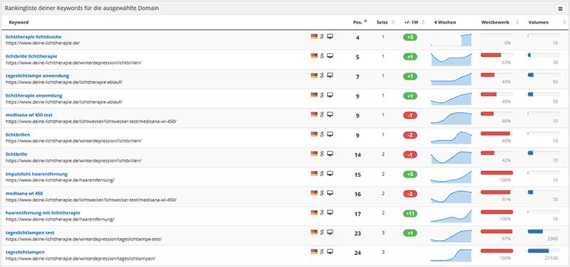 Rankings der Webseite messen
